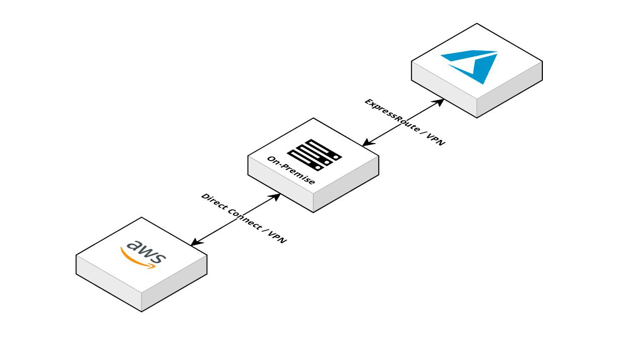 Multi-Cloud Architectures for the Enterprise: Part 1