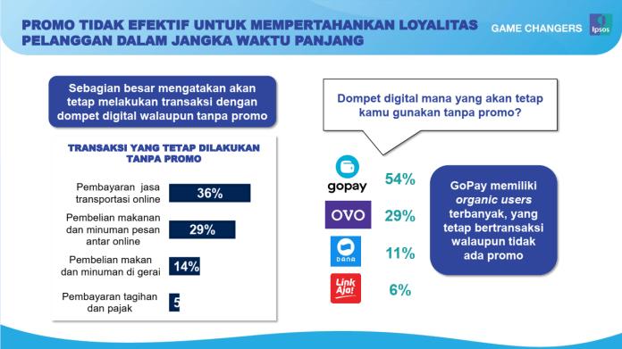 Pengguna Dompet Digital Di Indonesia Mulai Tidak Terpengaruh Promo By Bagus Ramadhan Teknoia Media Inovasi Teknologi Dan Marketing