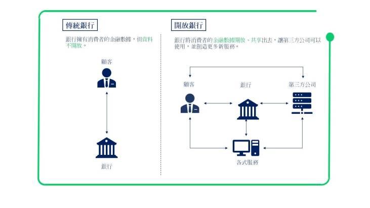 傳統銀行與開放銀行的比較