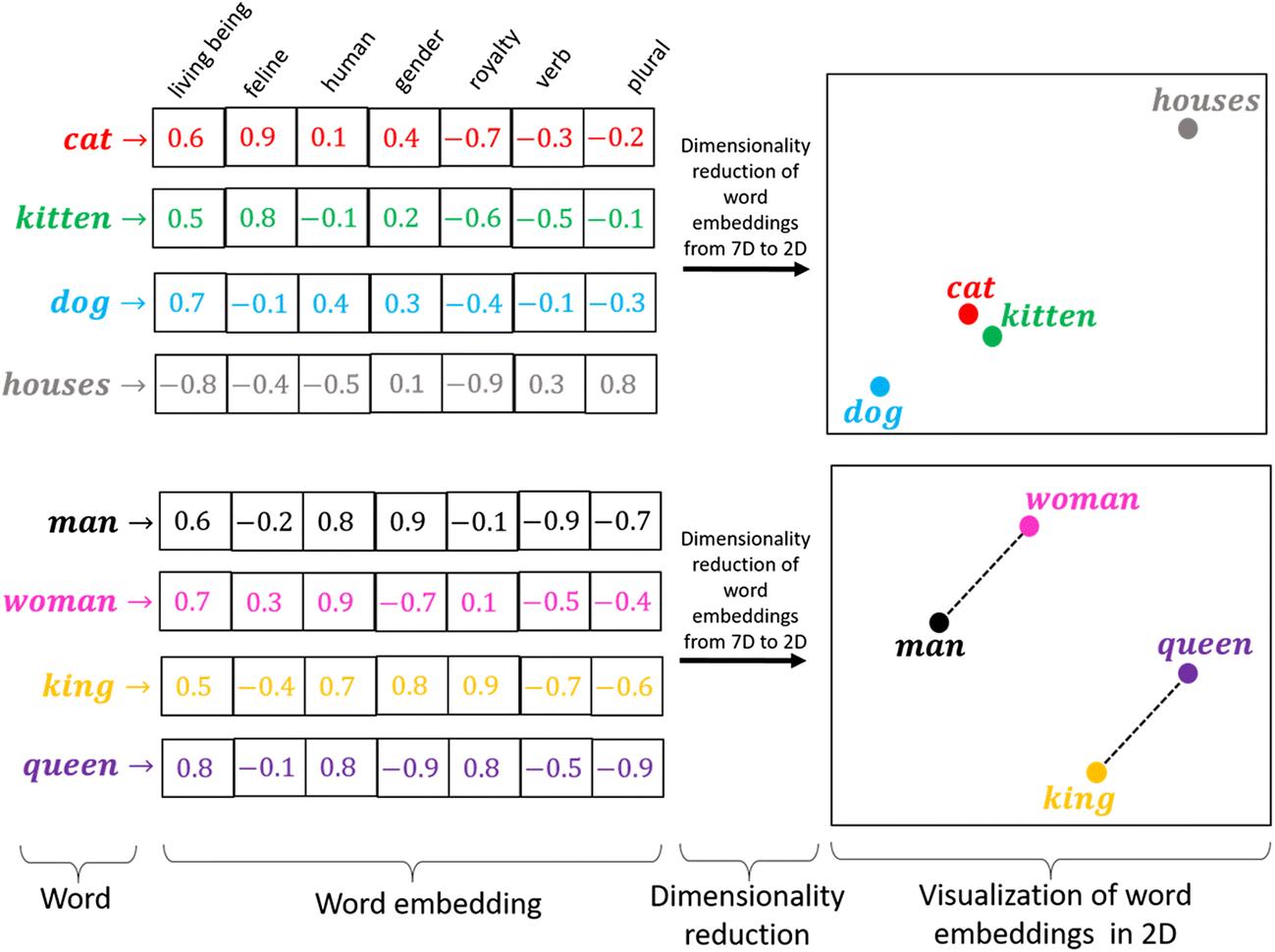 Training Word2vec using gensim. Word2vec is a method to create word… | by Swatimeena | Medium