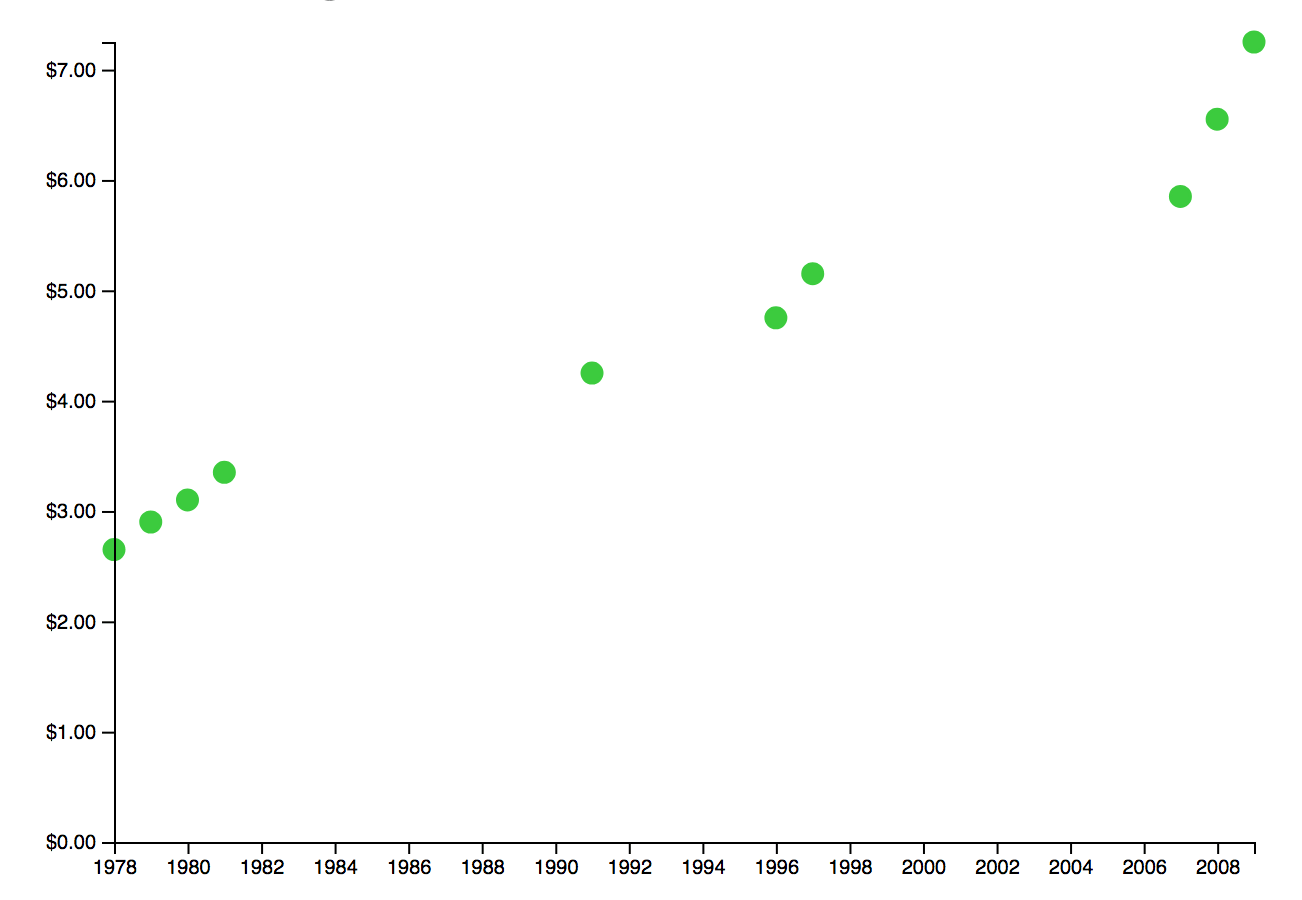 Making A Simple Scatter Plot With D3 Js