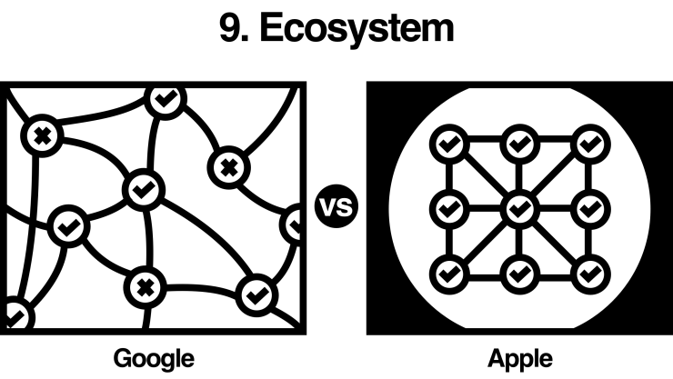 Google vs Apple: ecosystem (ex. iOS and Android/Chrome OS) comparison
