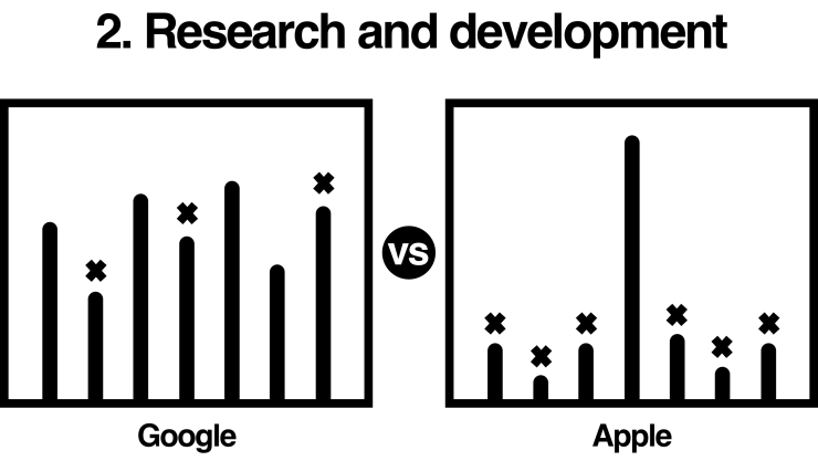 Google vs Apple: research and development (R&D) comparison