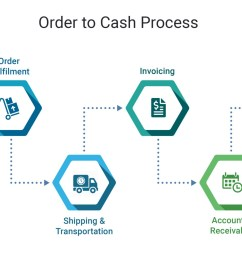 need to speed up order to cash cycle [ 2625 x 1115 Pixel ]