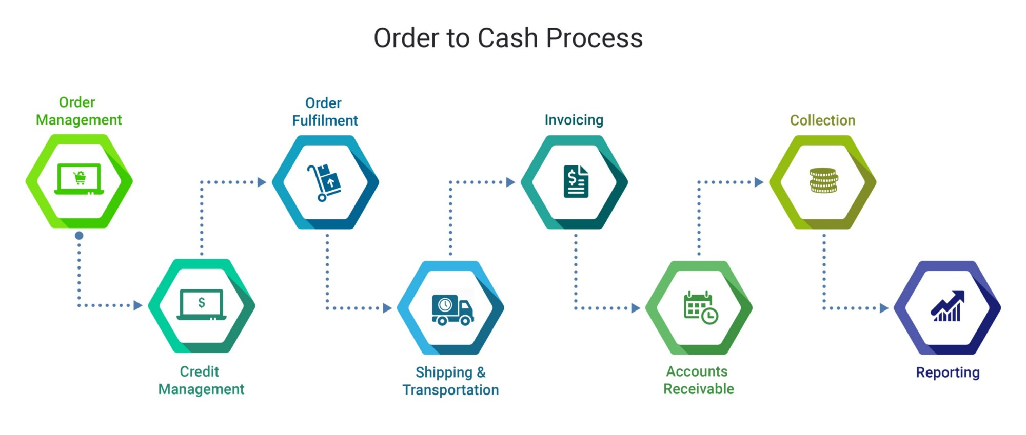 hight resolution of need to speed up order to cash cycle