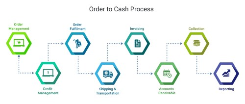 small resolution of need to speed up order to cash cycle