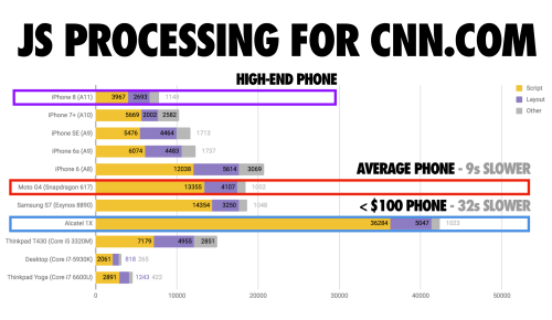 small resolution of javascript processing times for cnn com as measured by webpagetest src a high end phone iphone 8 processes script in 4s