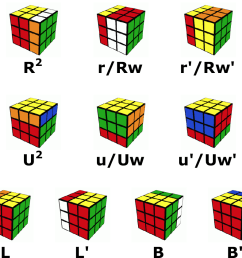 under the basic notation scheme r means turn the right face of the cube clockwise r r prime means turn the right face of the cube counterclockwise  [ 1927 x 841 Pixel ]