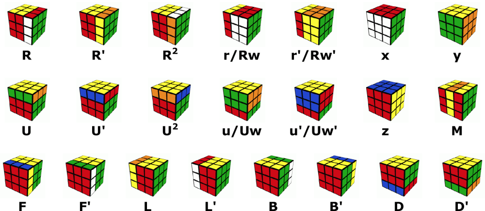 medium resolution of under the basic notation scheme r means turn the right face of the cube clockwise r r prime means turn the right face of the cube counterclockwise