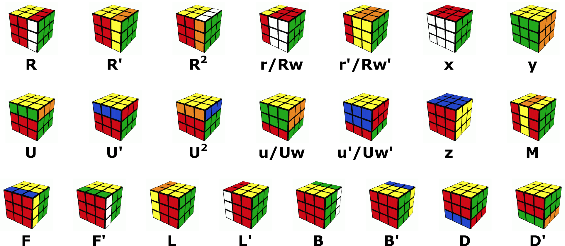 hight resolution of under the basic notation scheme r means turn the right face of the cube clockwise r r prime means turn the right face of the cube counterclockwise