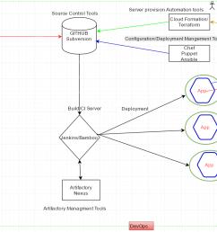 flow diagram of tools used in devops [ 1402 x 824 Pixel ]