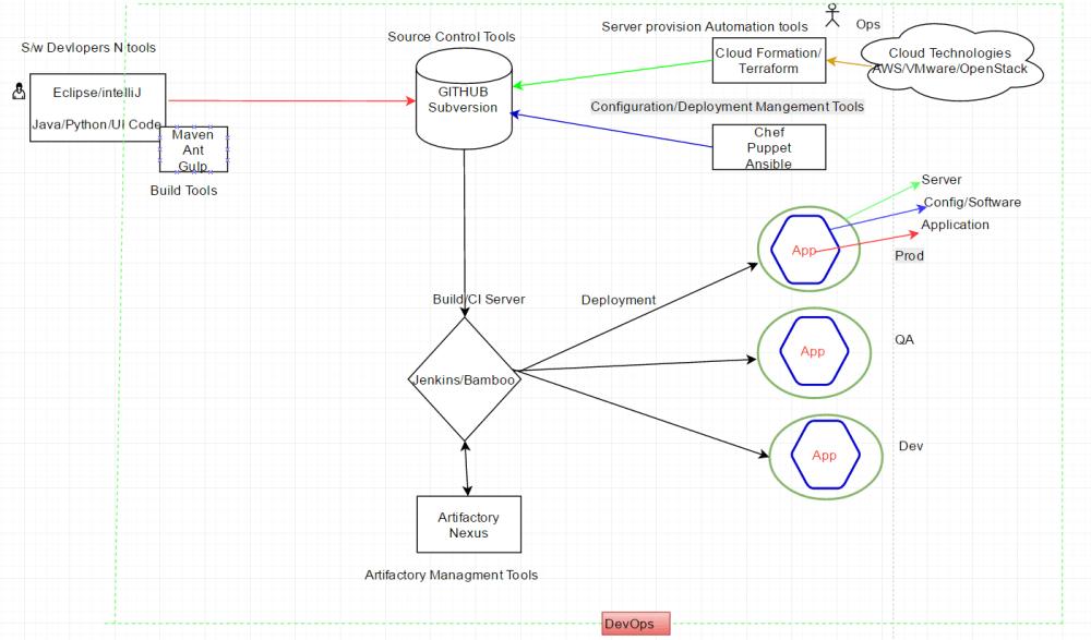 medium resolution of flow diagram of tools used in devops