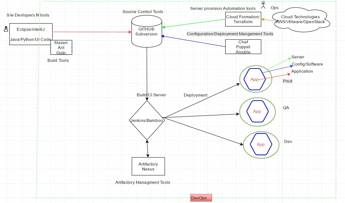 hight resolution of flow diagram of tools used in devops