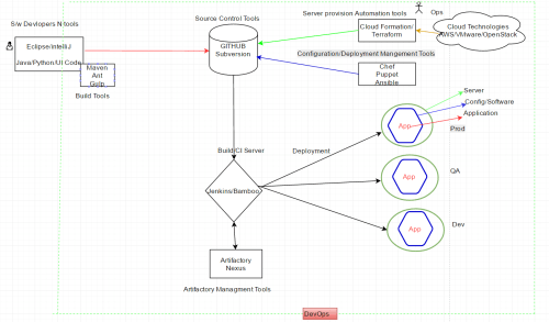 small resolution of flow diagram of tools used in devops