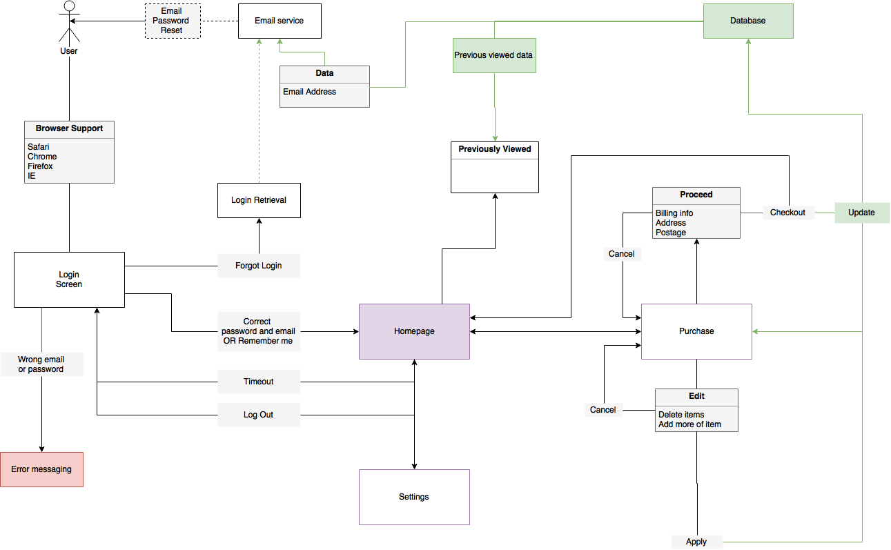 hight resolution of a quick sample for a basic ecommerce user flow