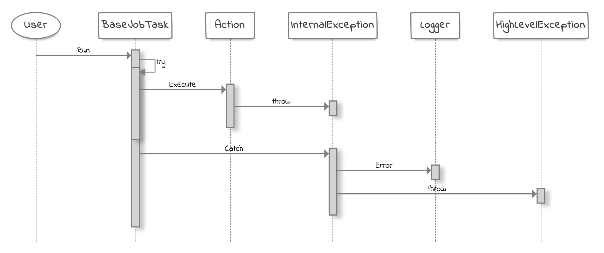 hight resolution of a typical exception handling logic