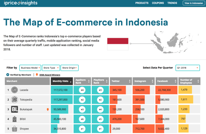 Interactive Content The Map Of E Commerce In Indonesia By Andrew Prasatya Medium