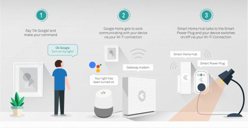small resolution of imagine a home you can control through your voice smartphone a home where you can get the updates of your choice like weather traffic news and sports