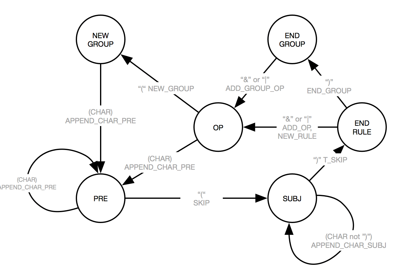 How To Draw State Diagram