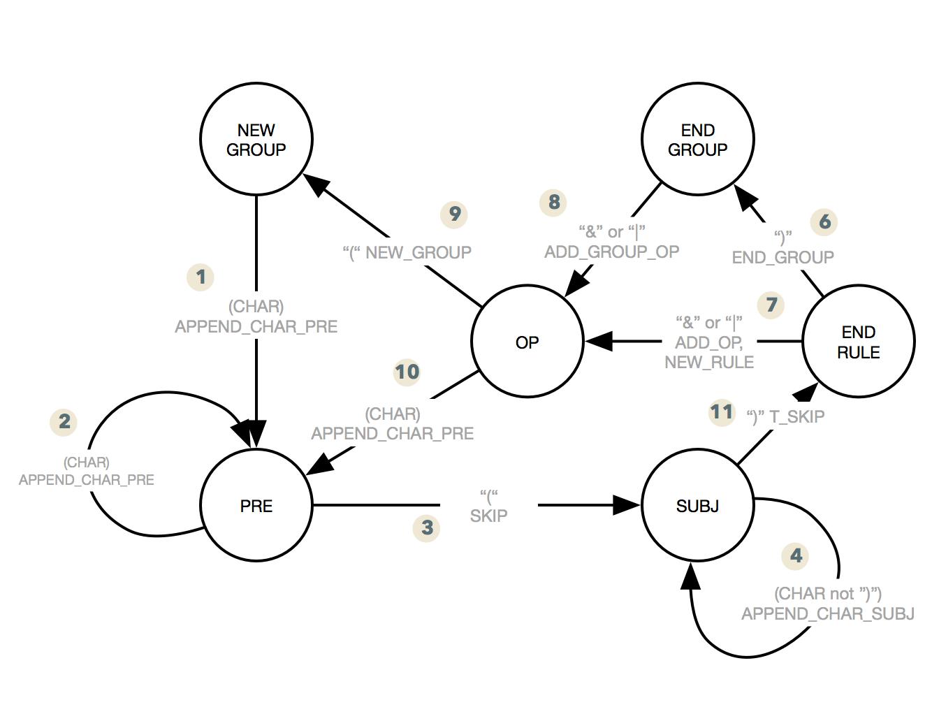 Tutorial: Write a Finite State Machine to parse a custom