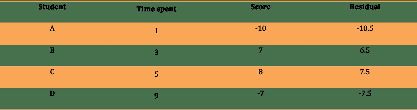 study notes: XGBoost Regression | by Cheryl Lai | Medium