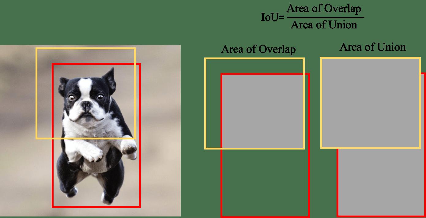 Learning Model :什麼是AP/mAP/IoU?[轉錄] - AI反斗城 - Medium