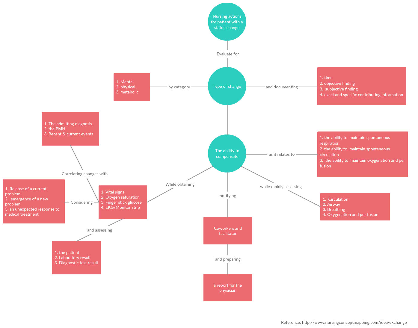 The Ultimate Concept Map Tutorial