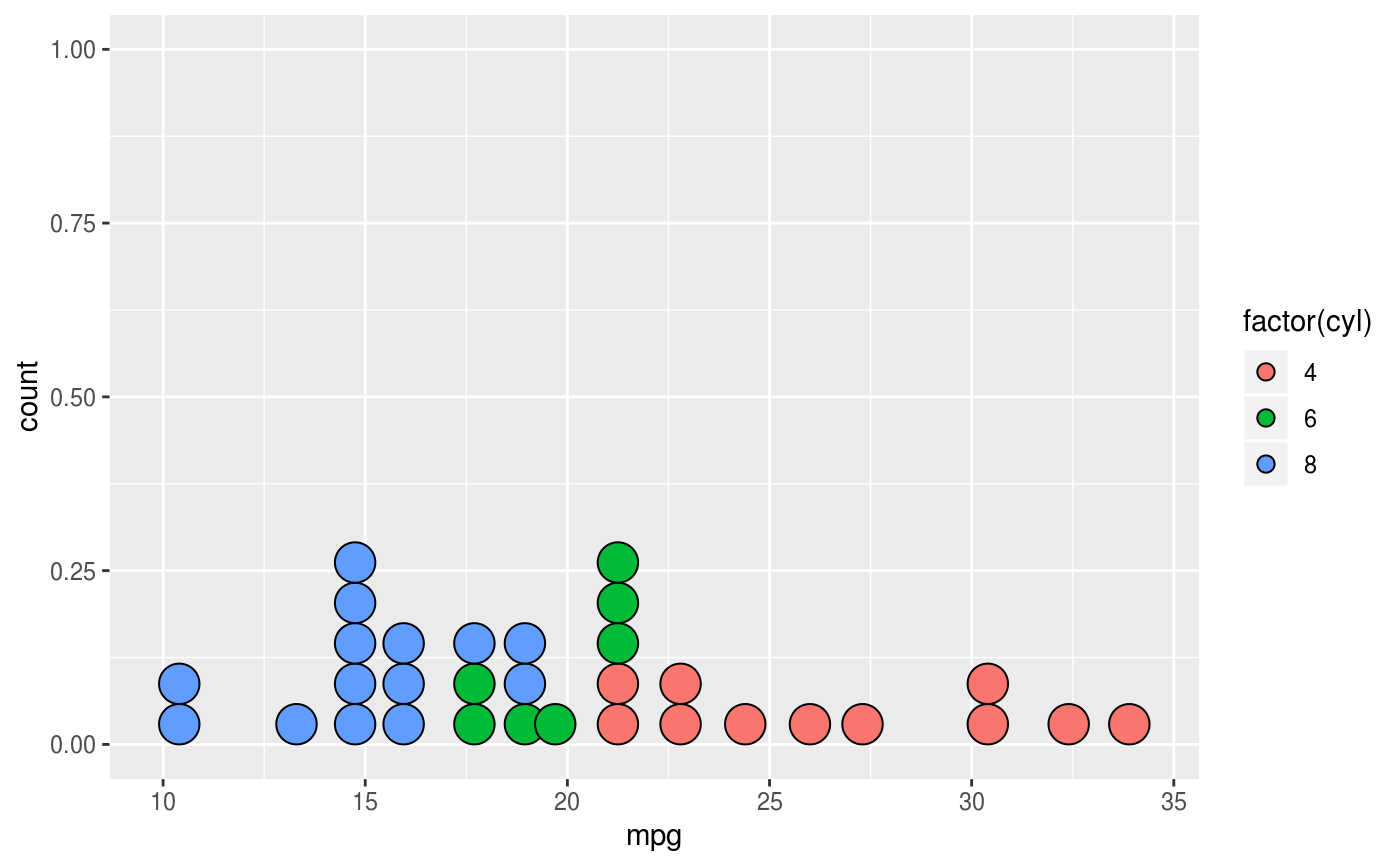 How To Create Dot Plots In Python