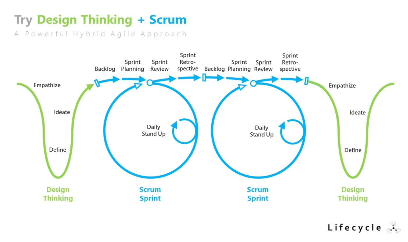 Try Design Thinking Scrum The Lean Amp Agile Practitioner