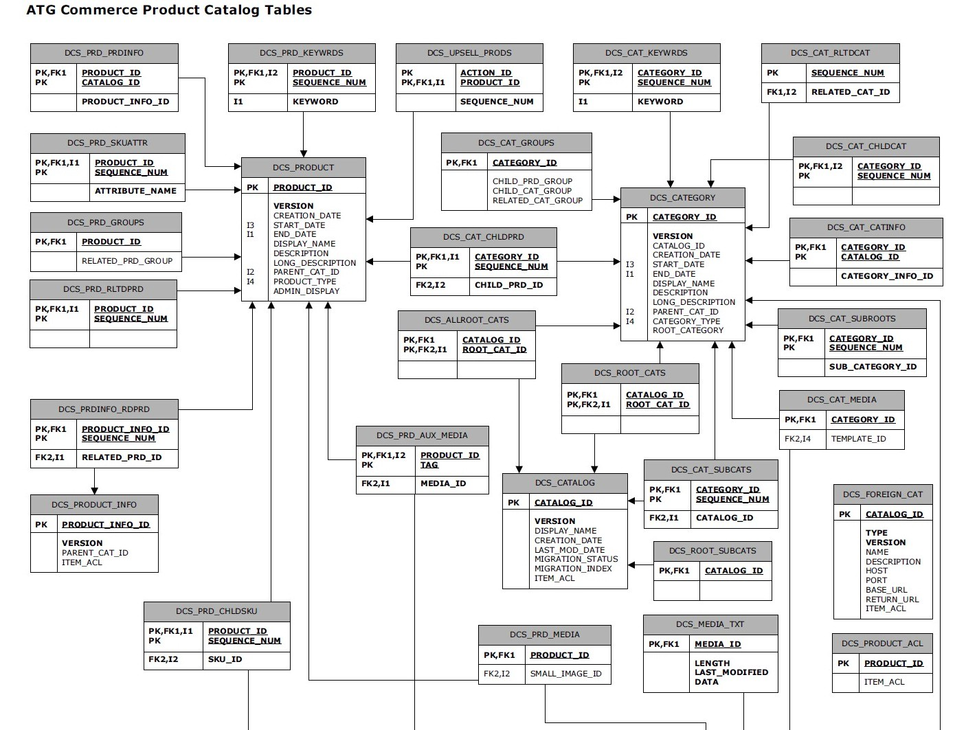 What Is An Entity Relationship Diagram