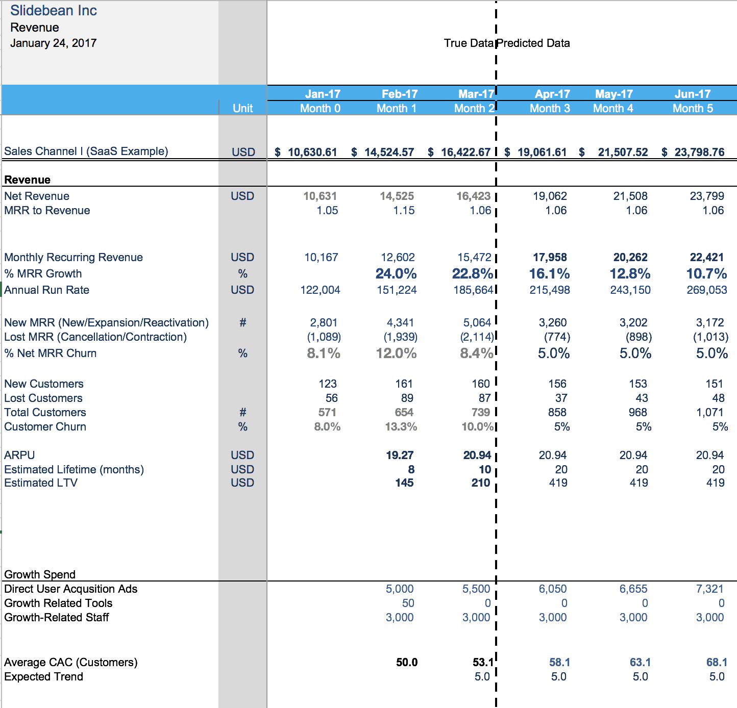 Financial Modeling For Startups The Spreadsheet That Made