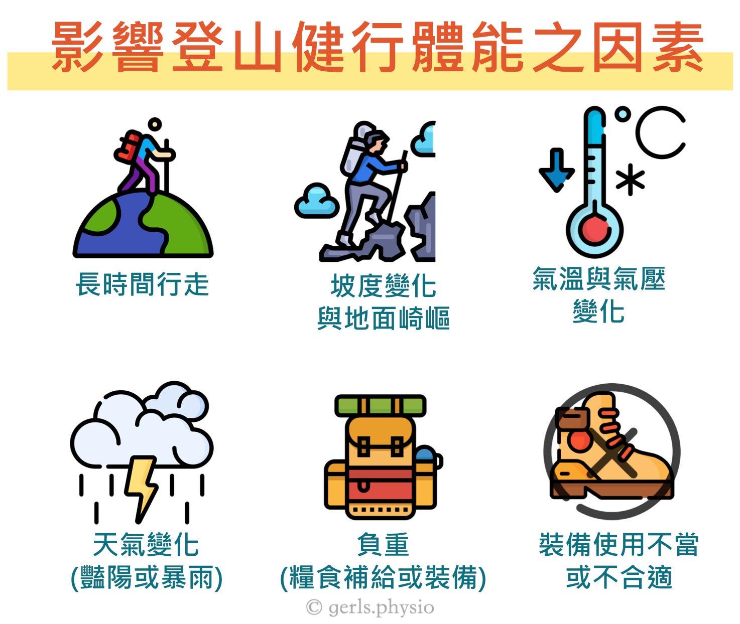 山林探險,你也可以!. 三大重點,讓你登山健步如飛   by G.E.R.Ls   GERLs.physio   Jul, 2020   Medium