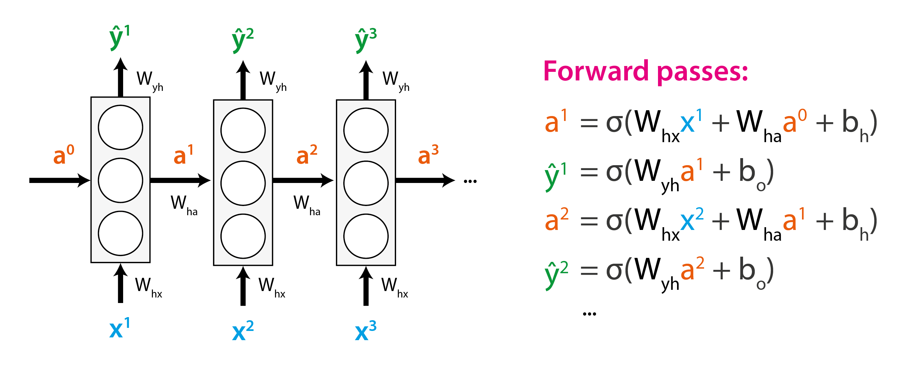 Sequence Modelling With Deep Learning