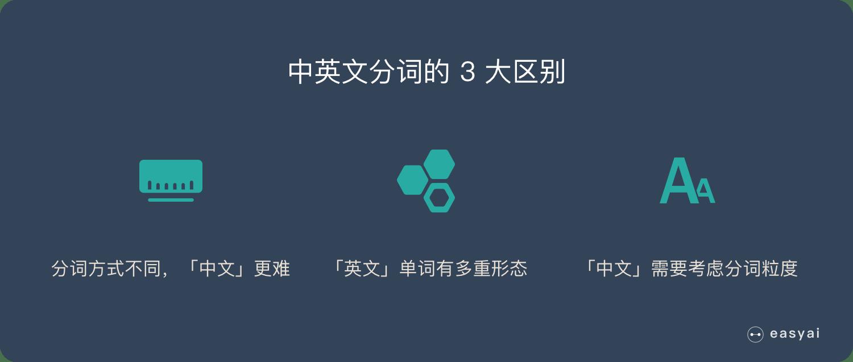 一文看懂NLP里的分詞-Tokenization(中英文區別+3大難點+3種典型方法) - easyAI-人工智能知識庫 - Medium