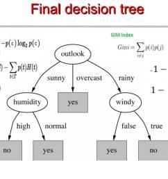 chapter 4 decision trees algorithms deep math machine learning ai medium [ 1149 x 791 Pixel ]