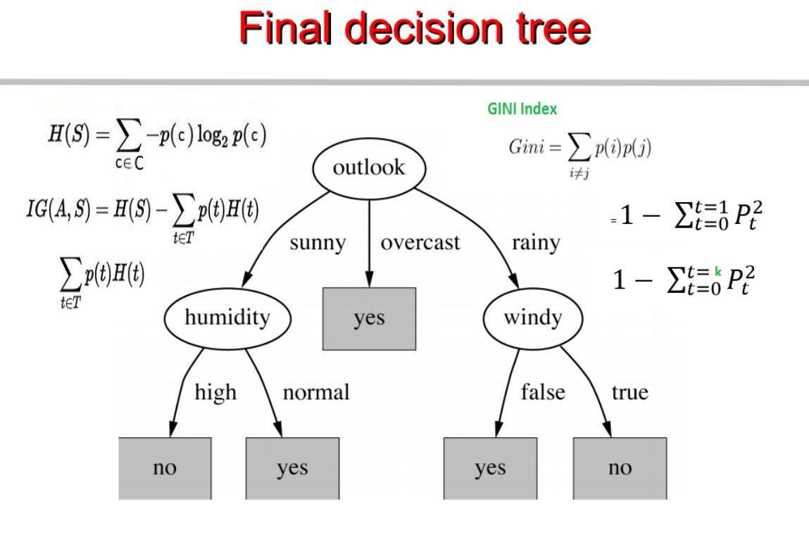 hight resolution of chapter 4 decision trees algorithms deep math machine learning ai medium