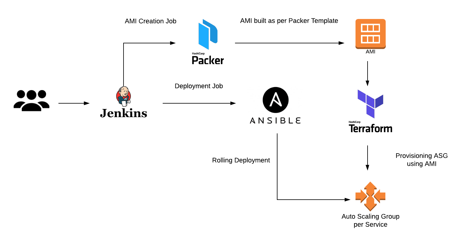 How We Rebuilt Fynd S Infrastructure