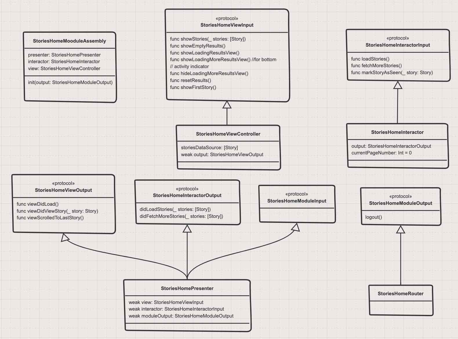 Ios System Design Example