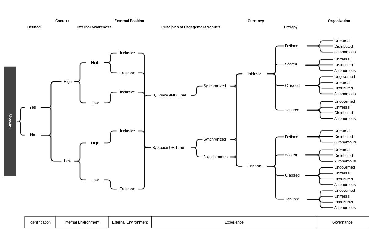 hight resolution of logic tree diagram