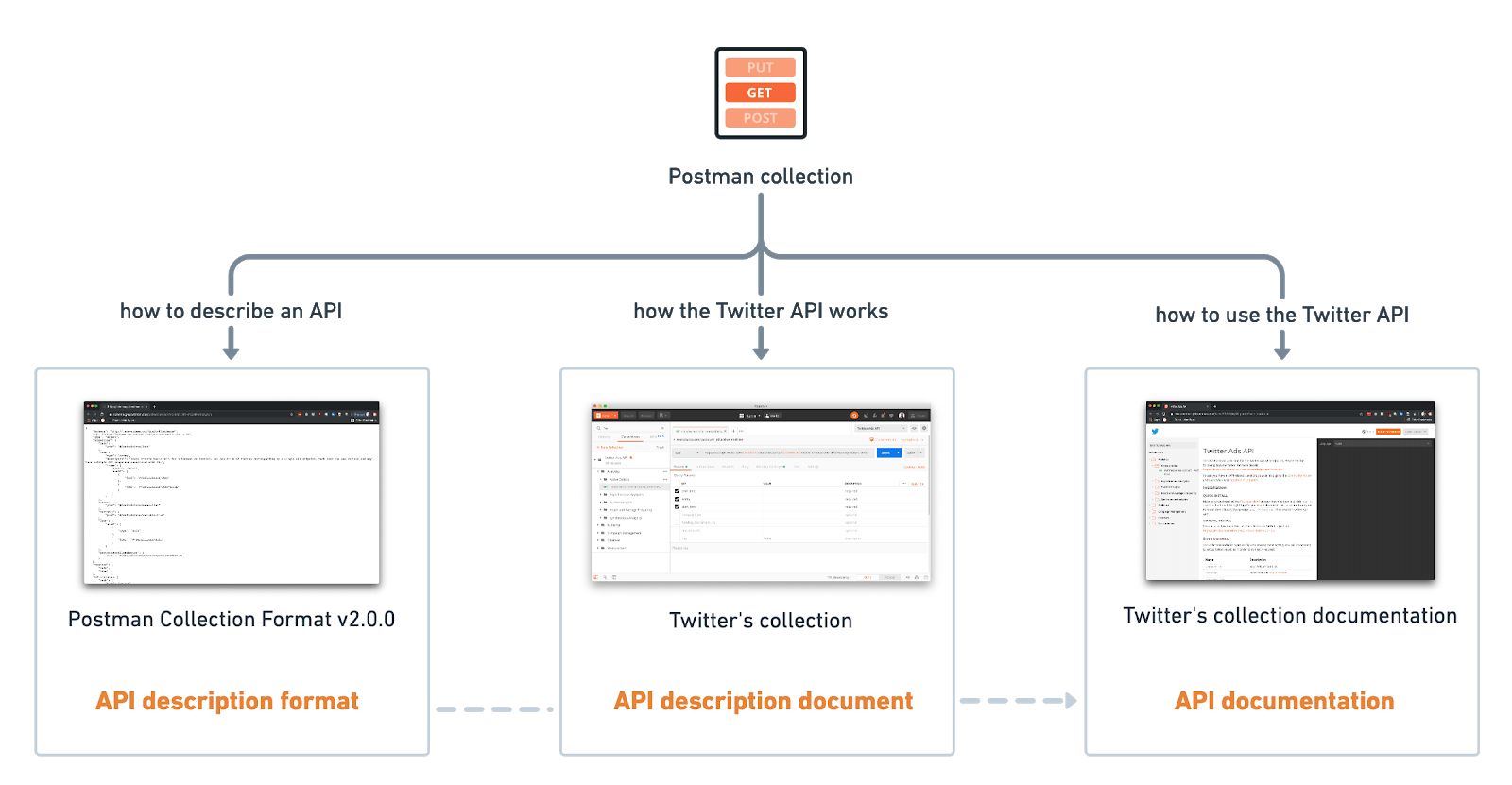 Bringing law and order to APIs with OpenAPI Specifications
