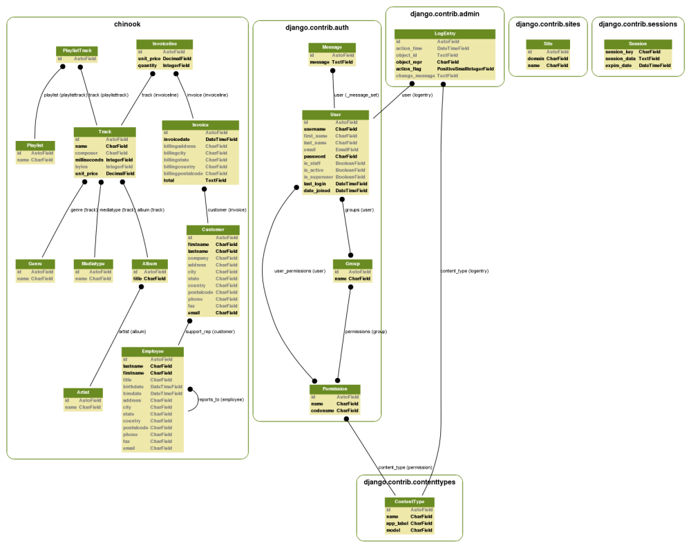 medium resolution of chinabook database model