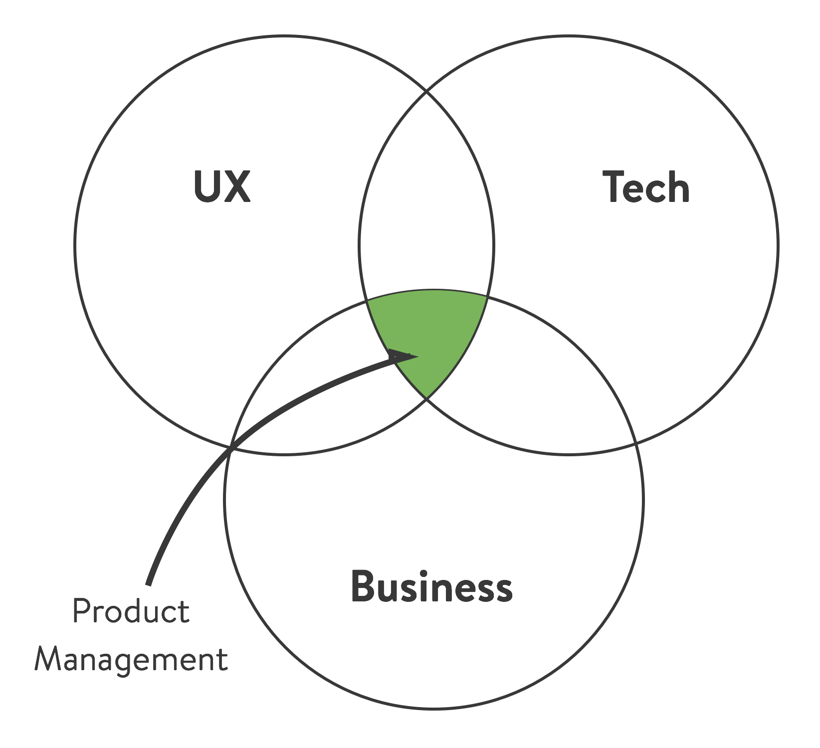Mvpm Minimum Viable Product Manager