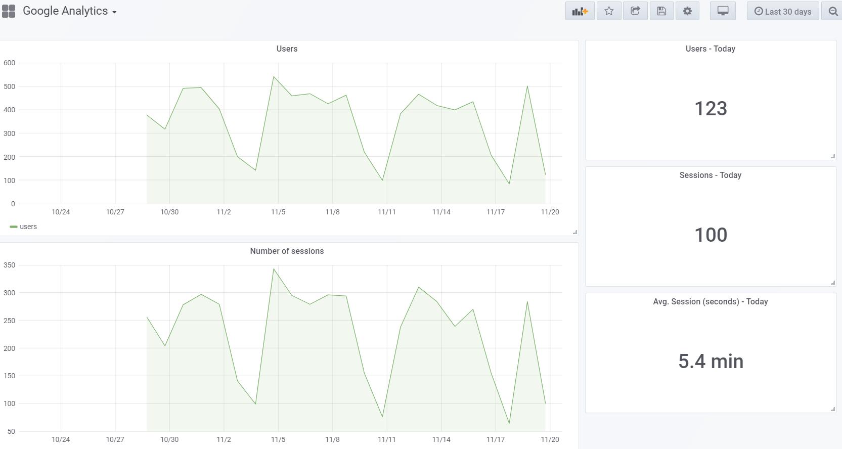 How to integrate Google Analytics into Grafana's dashboard