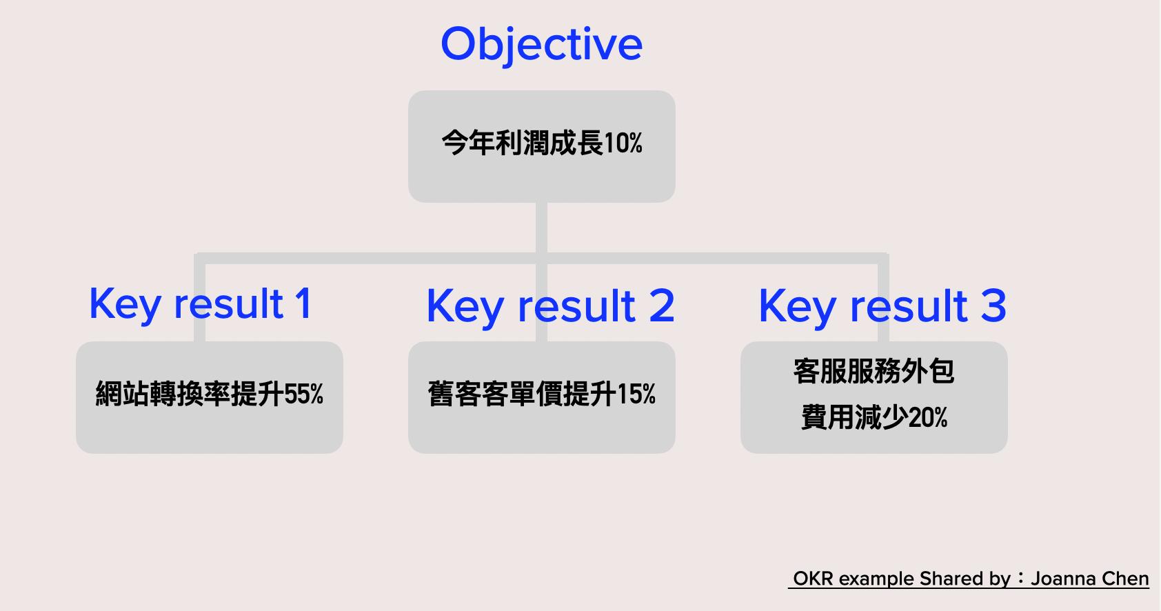 閱讀心得 《 OKR 做最重要的事》重視目標及關鍵結果,提高組織及個人決策品質的目標管理心法   by Joanna Chen ...