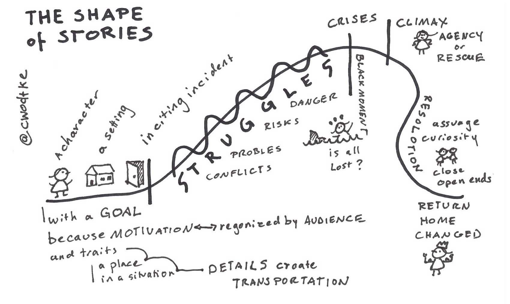 Science Graphing Worksheet Line Plot