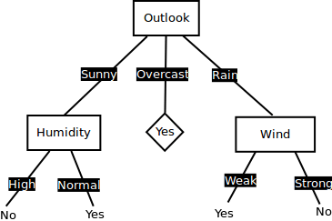 An Introduction to Decision Tree Learning: ID3 Algorithm