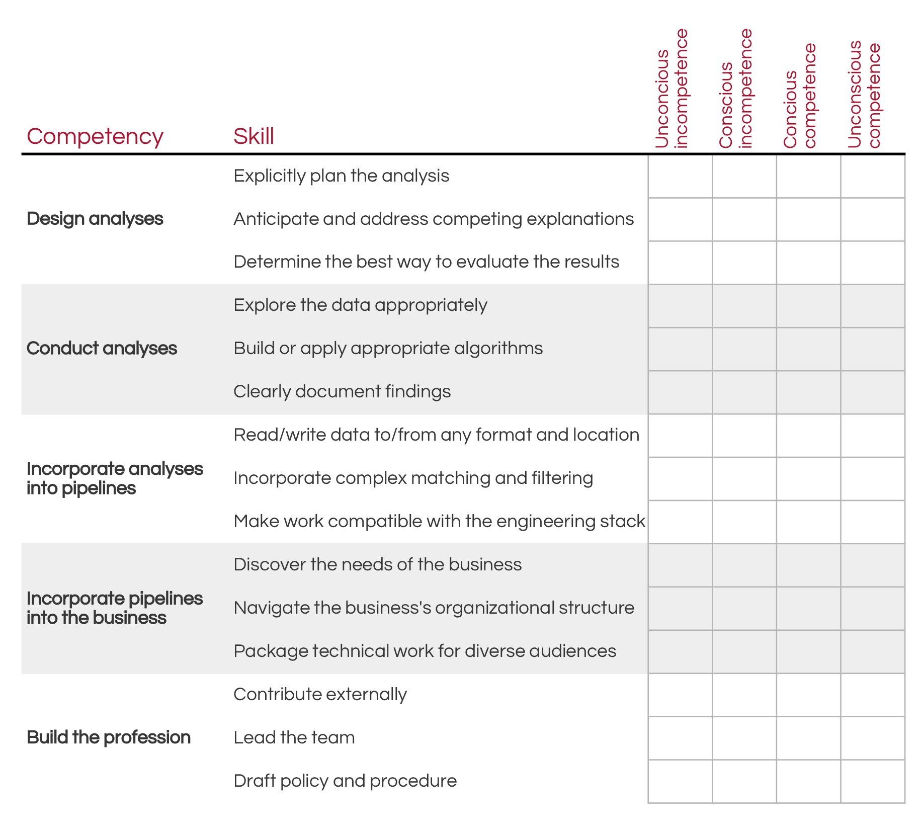 A Framework For Evaluating Data Scientist Competency