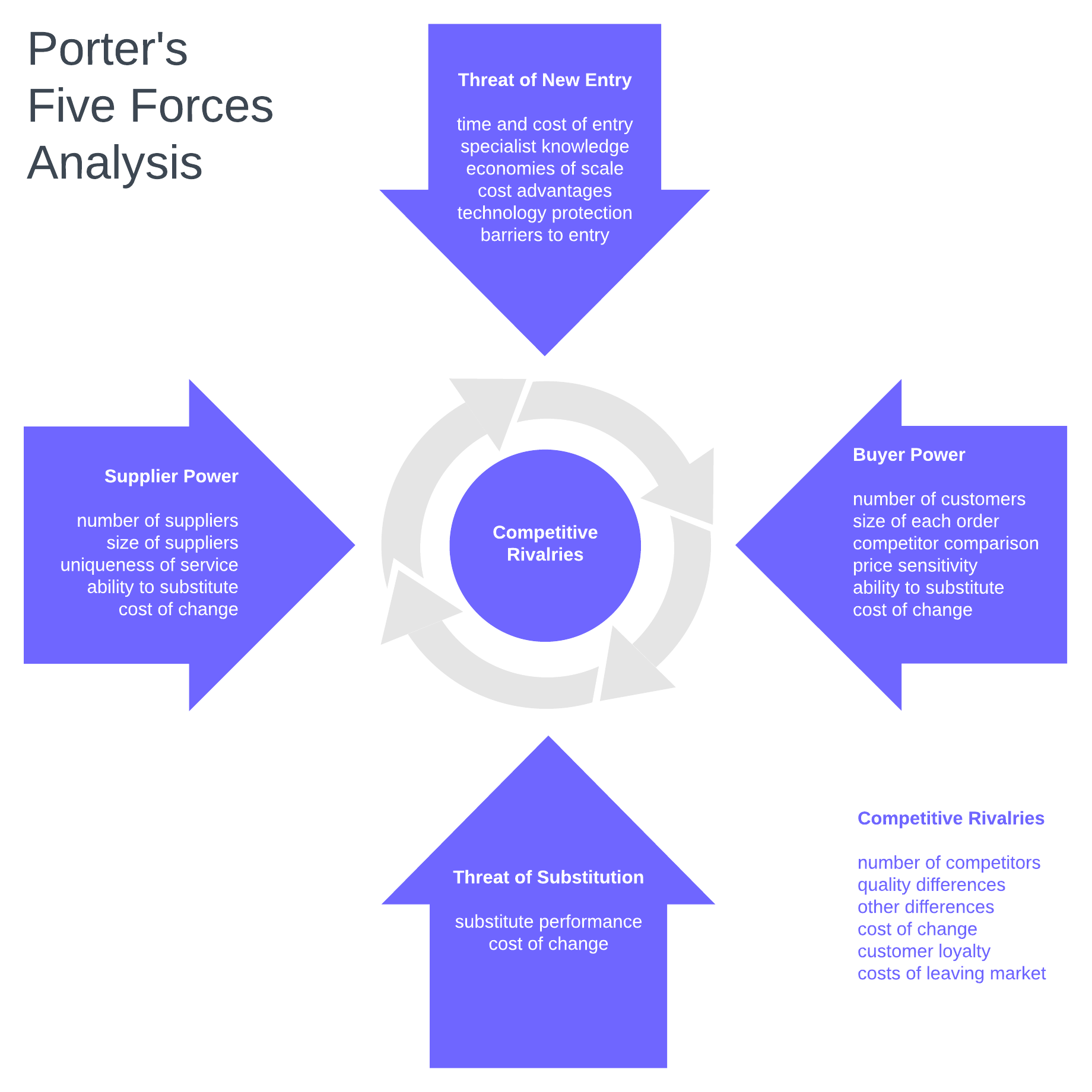 Porter S Five Forces And Transit Protocol S Market Strategy