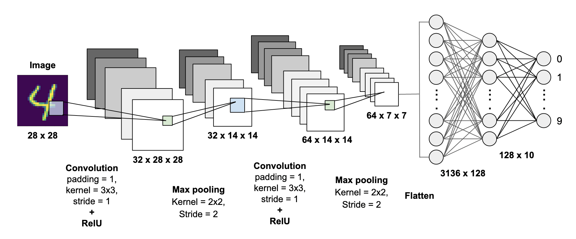 Mnist Handwritten Digits Classification Using A