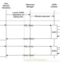 yarn hadoop diagram [ 1430 x 852 Pixel ]
